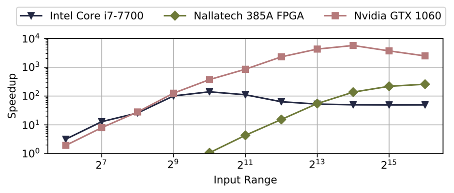 TornadoVM speedup over sequential Java on a range of different input sizes.