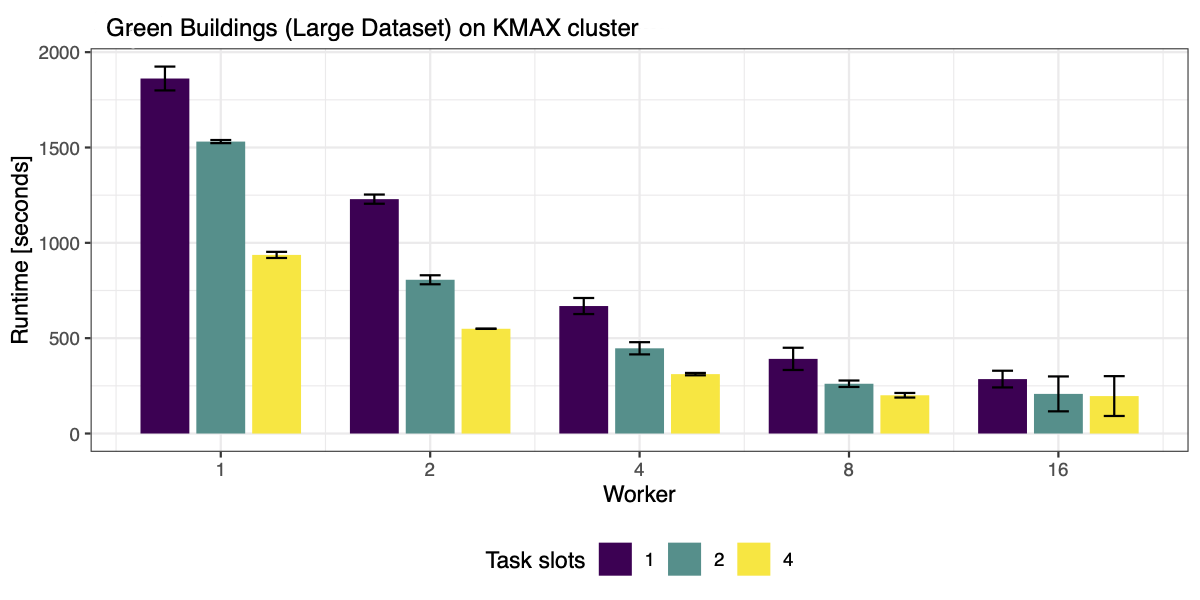 Performance evaluation in ARM cluster